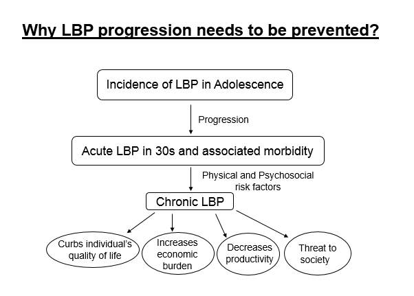 Why LBP progression needs to be prevented?